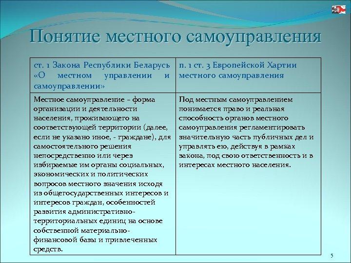 Понятие местного самоуправления ст. 1 Закона Республики Беларусь п. 1 ст. 3 Европейской Хартии