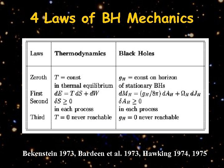4 Laws of BH Mechanics Bekenstein 1973, Bardeen et al. 1973, Hawking 1974, 1975