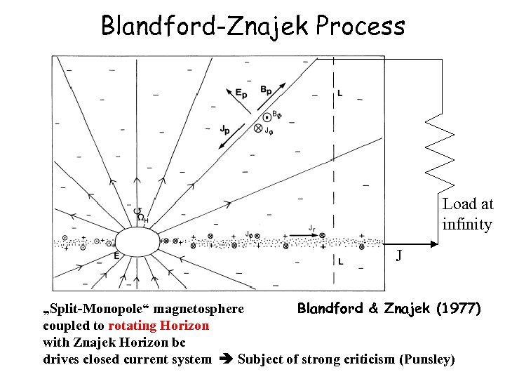 "Blandford-Znajek Process Load at infinity J Blandford & Znajek (1977) ""Split-Monopole"" magnetosphere coupled to"
