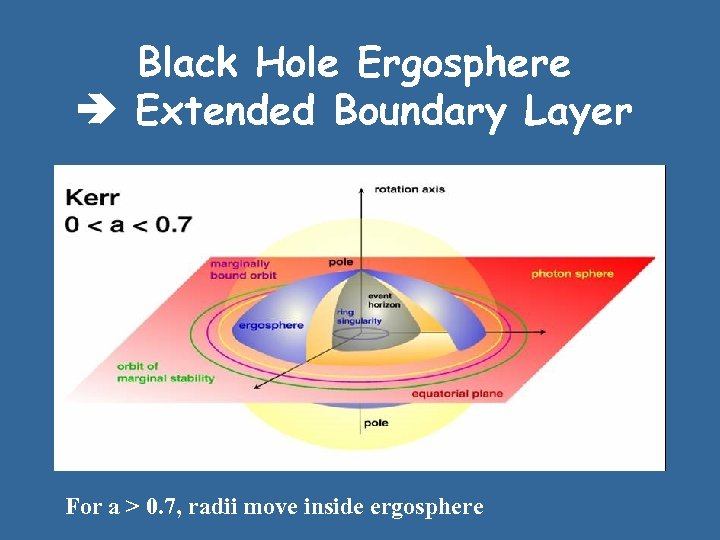 Black Hole Ergosphere Extended Boundary Layer For a > 0. 7, radii move inside