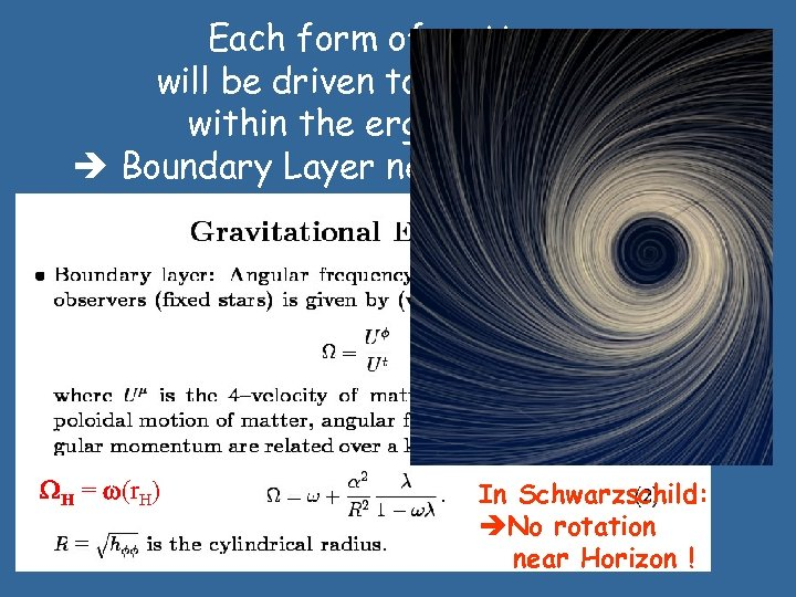 Each form of matter will be driven to corotation within the ergosphere ! Boundary