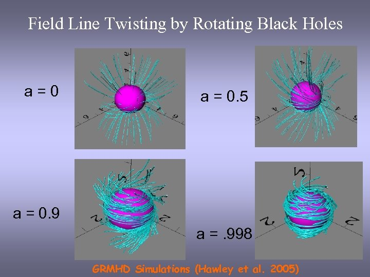 Field Line Twisting by Rotating Black Holes a=0 a = 0. 5 a =