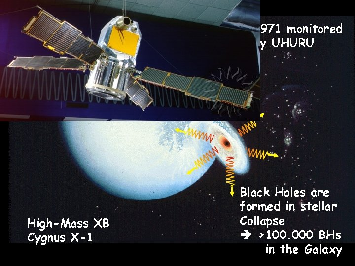 1971 monitored by UHURU High-Mass XB Cygnus X-1 Black Holes are formed in stellar