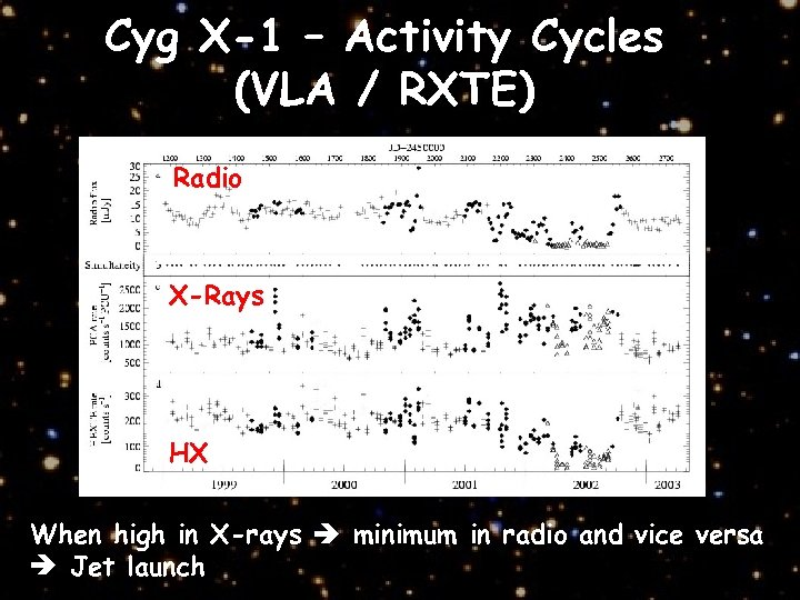 Cyg X-1 – Activity Cycles (VLA / RXTE) Radio X-Rays HX When high in