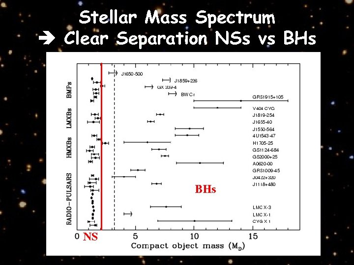 Stellar Mass Spectrum Clear Separation NSs vs BHs NS