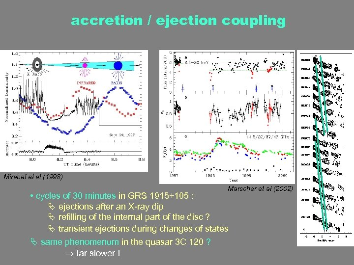 accretion / ejection coupling Mirabel et al (1998) Marscher et al (2002) • cycles