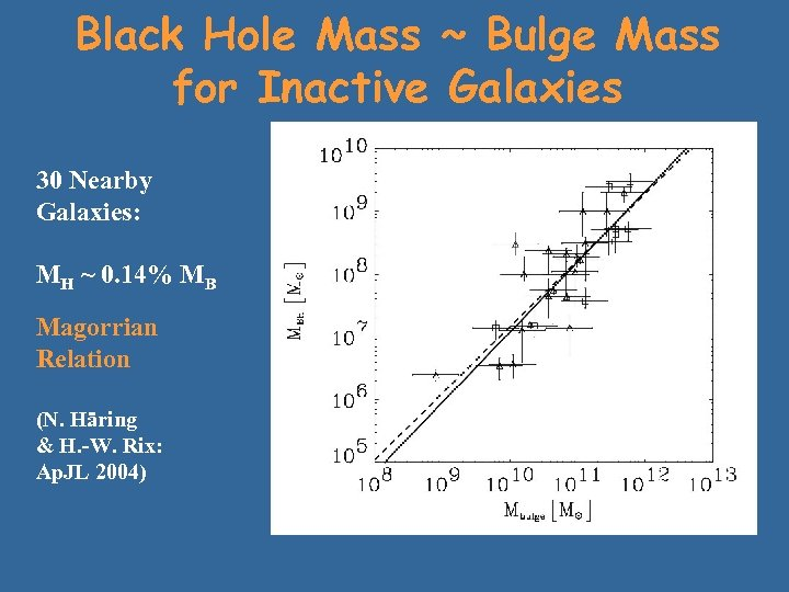 Black Hole Mass ~ Bulge Mass for Inactive Galaxies 30 Nearby Galaxies: MH ~