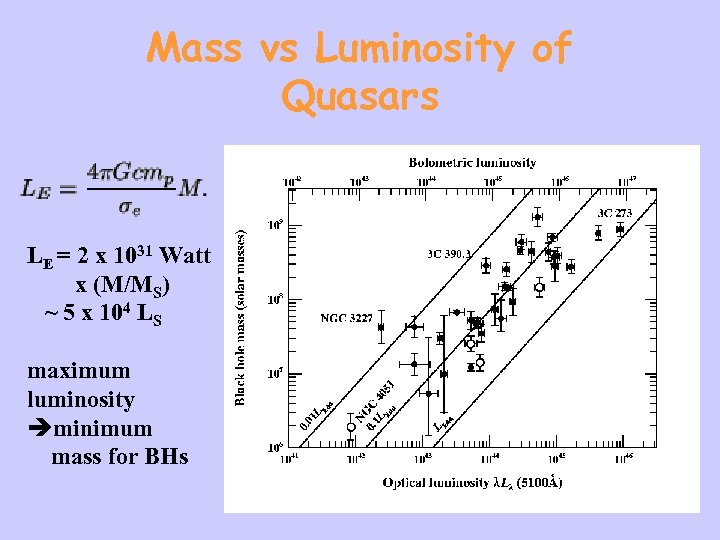 Mass vs Luminosity of Quasars LE = 2 x 1031 Watt x (M/MS) ~
