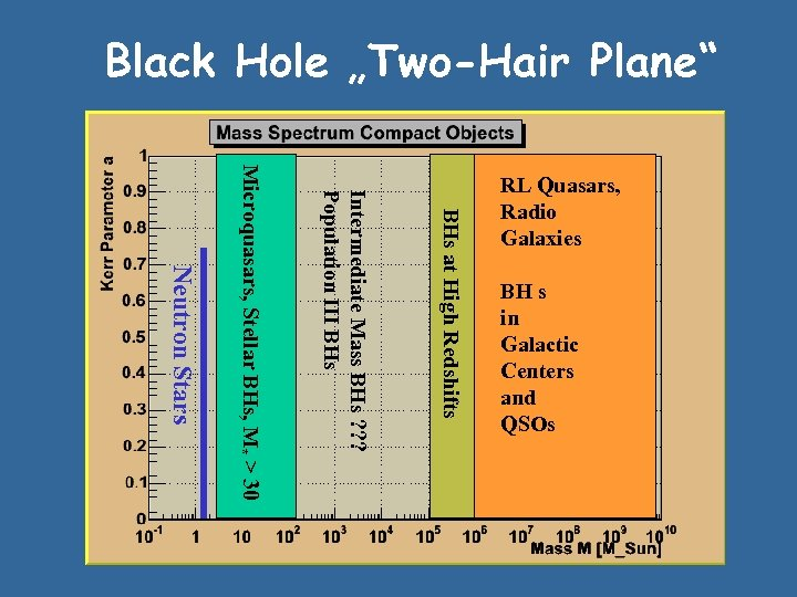 "Black Hole ""Two-Hair Plane"" BH s in Galactic Centers and QSOs Neutron Stars Microquasars,"