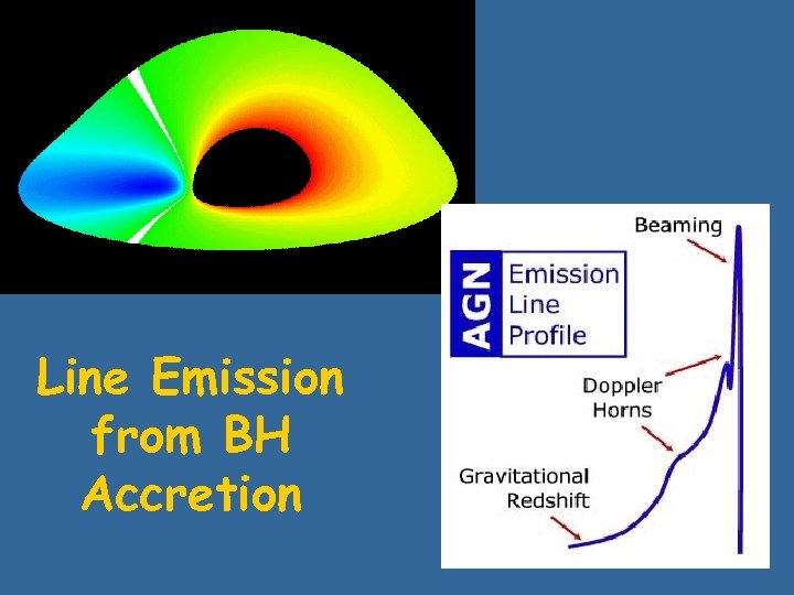 Line Emission from BH Accretion