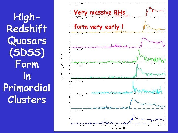 High. Redshift Quasars (SDSS) Form in Primordial Clusters Very massive BHs form very early