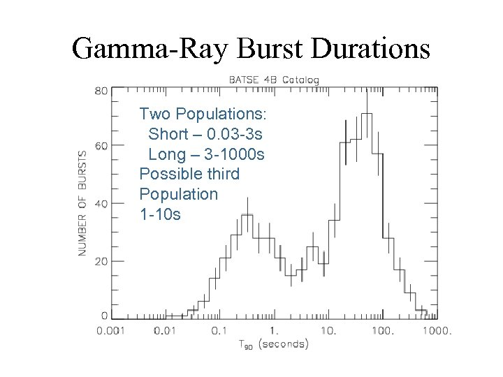 Gamma-Ray Burst Durations Two Populations: Short – 0. 03 -3 s Long – 3
