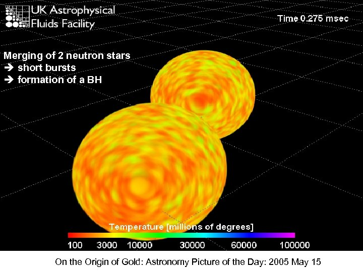 Merging of 2 neutron stars short bursts formation of a BH On the Origin