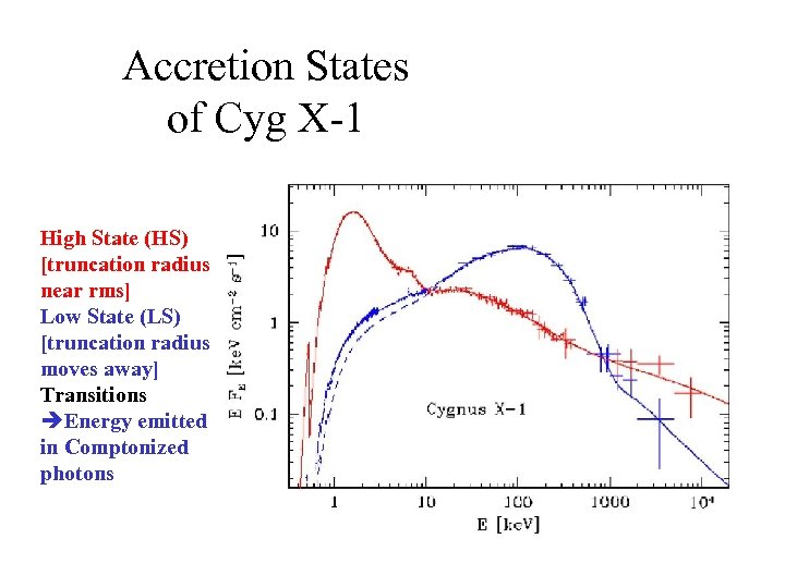 Accretion States of Cyg X-1 High State (HS) [truncation radius near rms] Low State