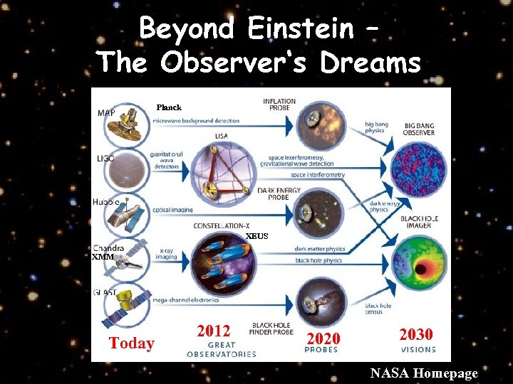 Beyond Einstein – The Observer's Dreams Planck XEUS XMM Today 2012 2020 2030 NASA