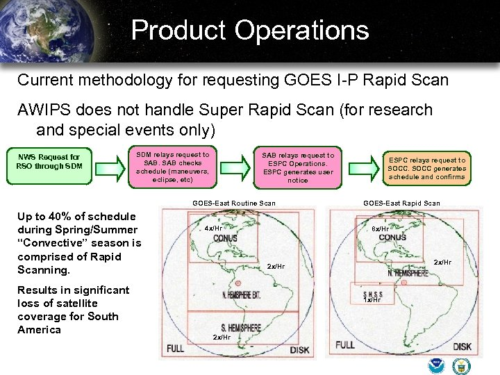 Product Operations Current methodology for requesting GOES I-P Rapid Scan AWIPS does not handle