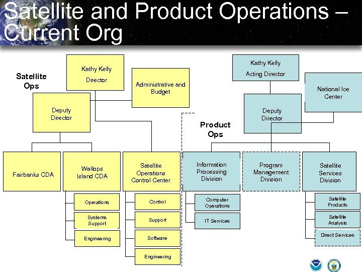 Satellite and Product Operations – Current Org Kathy Kelly Satellite Ops Director Acting Director
