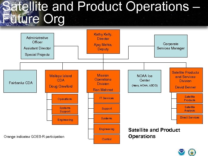 Satellite and Product Operations – Future Org Kathy Kelly, Director Administrative Officer Corporate Services