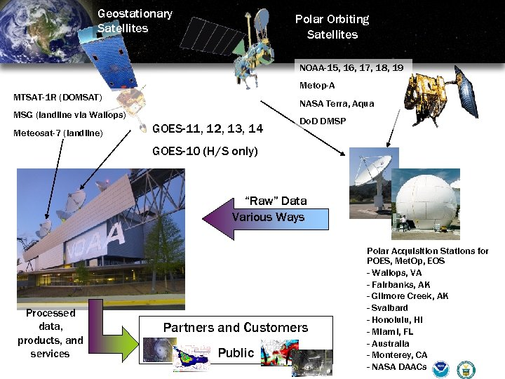 Geostationary Satellites Polar Orbiting Satellites NOAA-15, 16, 17, 18, 19 Metop-A MTSAT-1 R (DOMSAT)