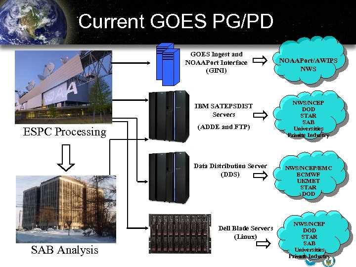 Current GOES PG/PD GOES Ingest and NOAAPort Interface (GINI) IBM SATEPSDIST Servers ESPC Processing