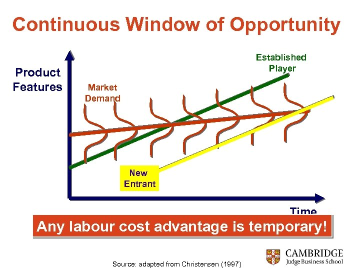 Continuous Window of Opportunity Product Features Established Player Market Demand New Entrant Time Any