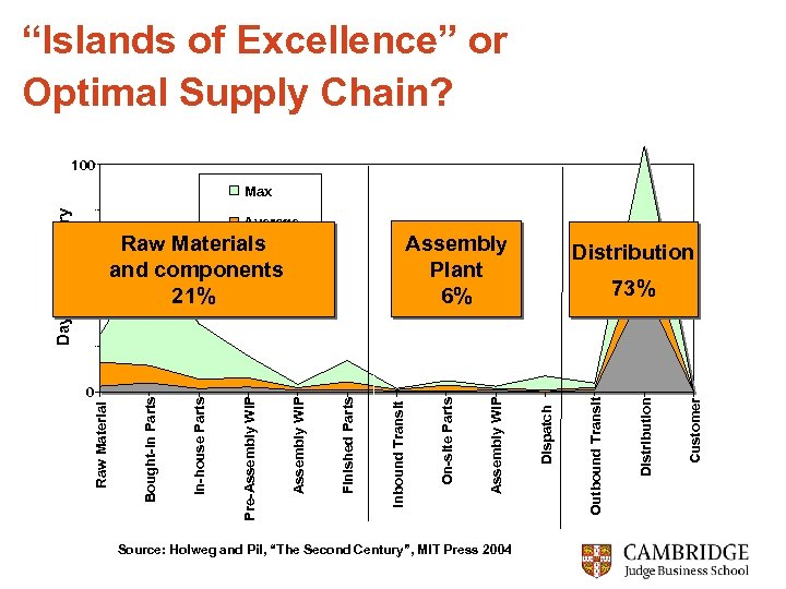 """""""Islands of Excellence"""" or Optimal Supply Chain? 100 Average Source: Holweg and Pil, """"The"""