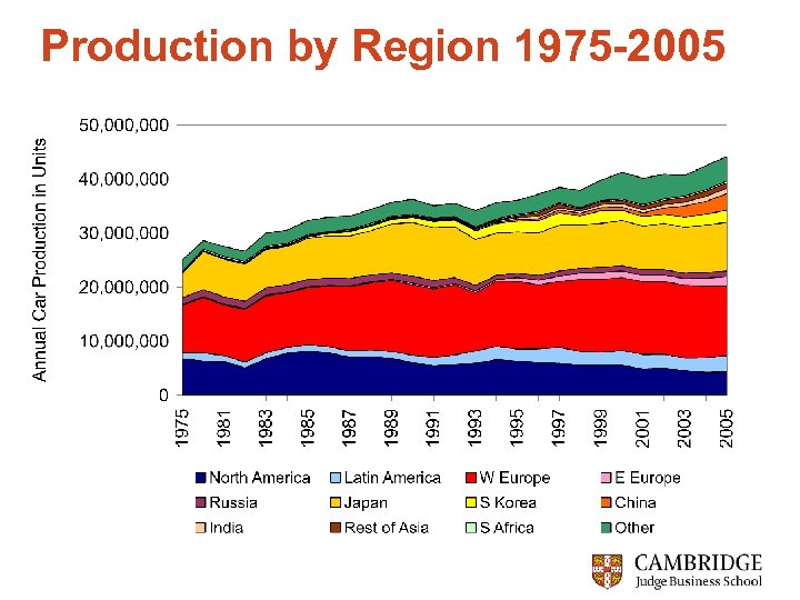 Production by Region 1975 -2005