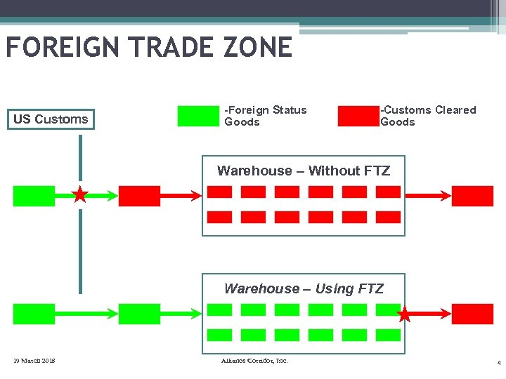 FOREIGN TRADE ZONE US Customs -Foreign Status Goods -Customs Cleared Goods Warehouse – Without