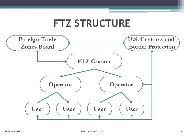FTZ STRUCTURE Foreign-Trade Zones Board U. S. Customs and Border Protection FTZ Grantee Operator