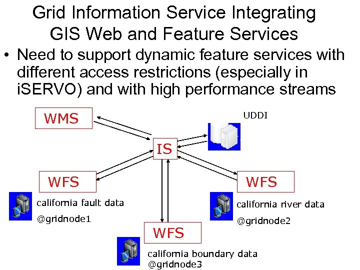 Grid Information Service Integrating GIS Web and Feature Services • Need to support dynamic