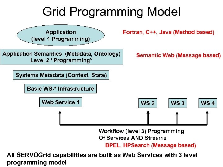 Grid Programming Model Fortran, C++, Java (Method based) Application (level 1 Programming) Application Semantics