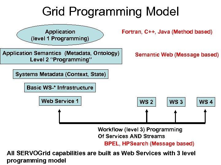 Grid Programming Model Fortran, C++, Java (Method based) Application (level 1 Programming) Application Semantics