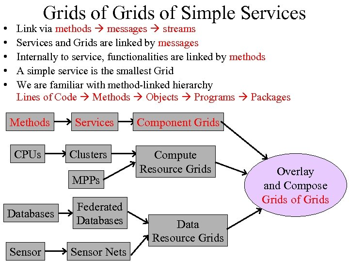 • • • Grids of Simple Services Link via methods messages streams Services