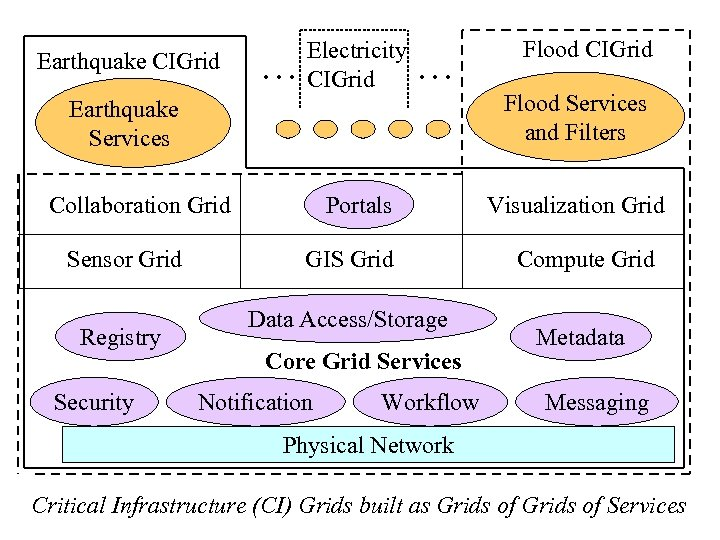 Earthquake CIGrid … Electricity CIGrid … Earthquake Services Collaboration Grid Sensor Grid Registry Security