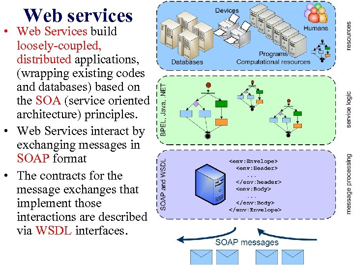 Web services • Web Services build loosely-coupled, distributed applications, (wrapping existing codes and databases)