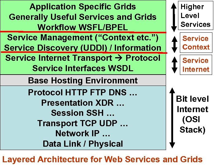 "Application Specific Grids Generally Useful Services and Grids Workflow WSFL/BPEL Service Management (""Context etc."