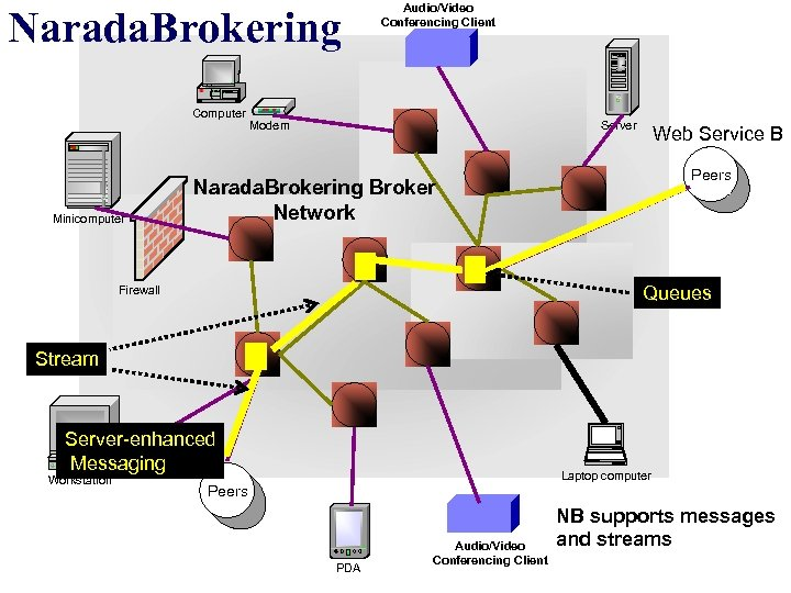 Narada. Brokering Computer Minicomputer Audio/Video Conferencing Client Server Modem Web Service B Peers Narada.