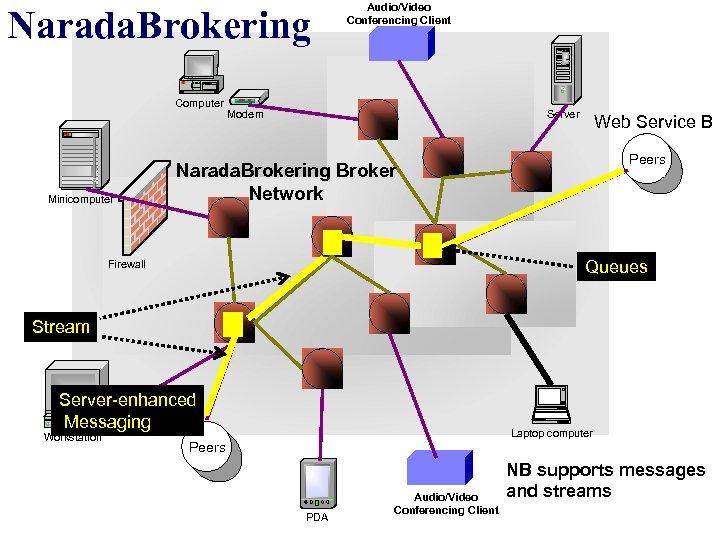 Narada. Brokering Computer Minicomputer Audio/Video Conferencing Client Server Modem Web Service B Peers Narada.