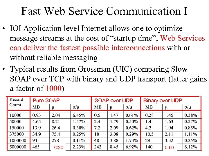 Fast Web Service Communication I • IOI Application level Internet allows one to optimize