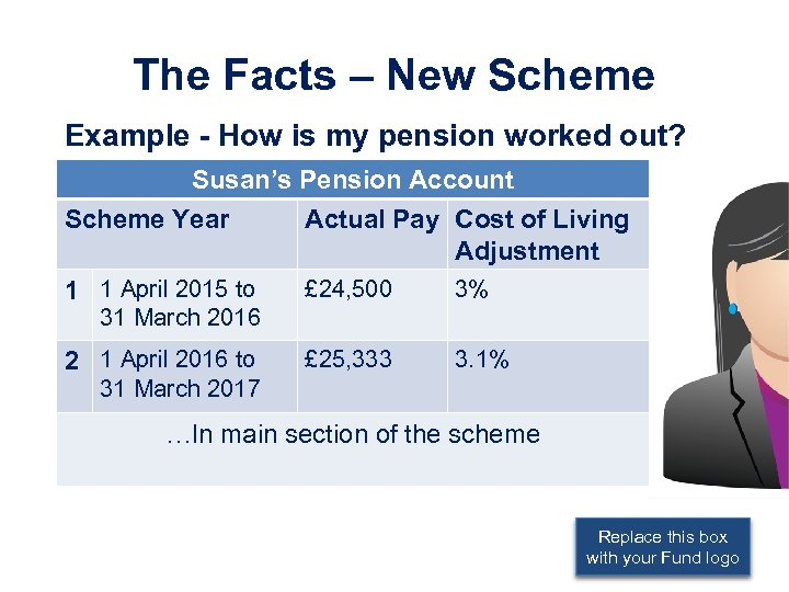 The Facts – New Scheme Example - How is my pension worked out? Susan's