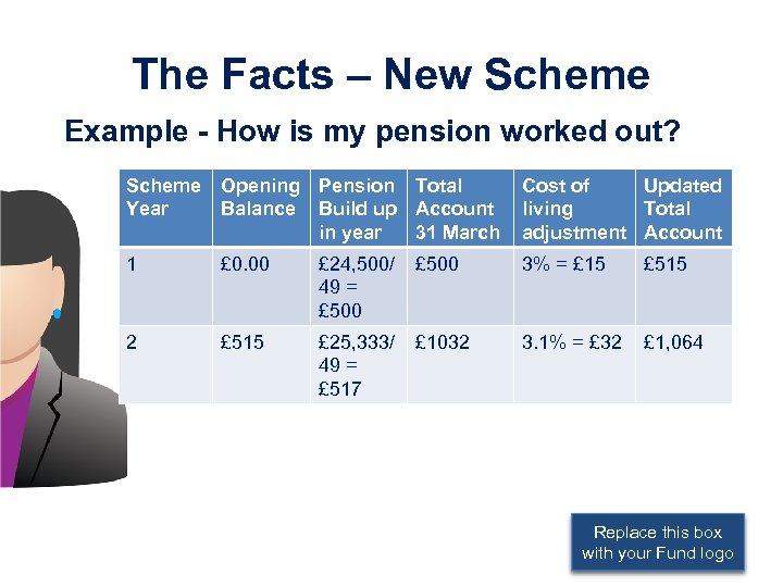 The Facts – New Scheme Example - How is my pension worked out? Scheme