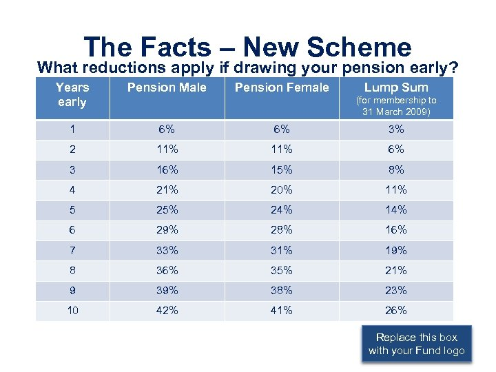 The Facts – New Scheme What reductions apply if drawing your pension early? Years