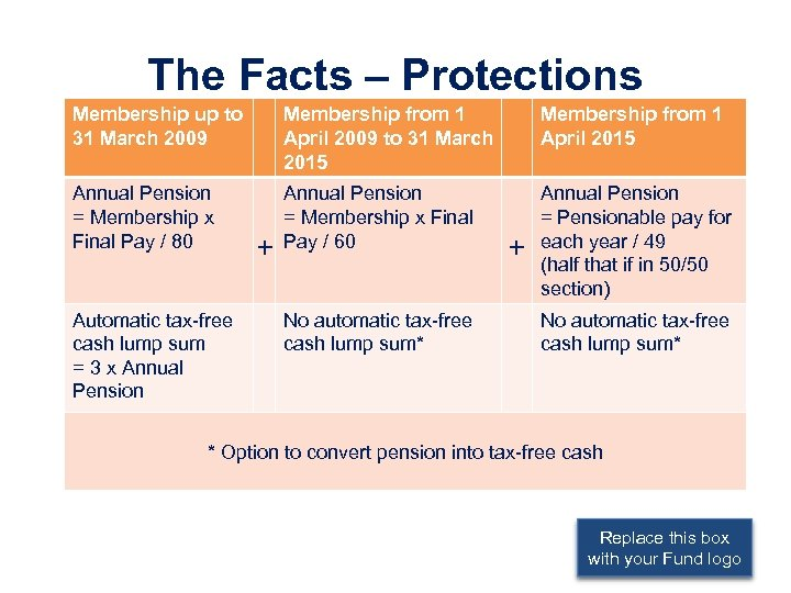 The Facts – Protections Membership up to 31 March 2009 Membership from 1 April