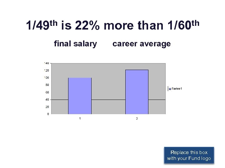 1/49 th is 22% more than 1/60 th final salary career average Replace this