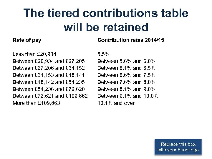 The tiered contributions table will be retained Rate of pay Contribution rates 2014/15 Less