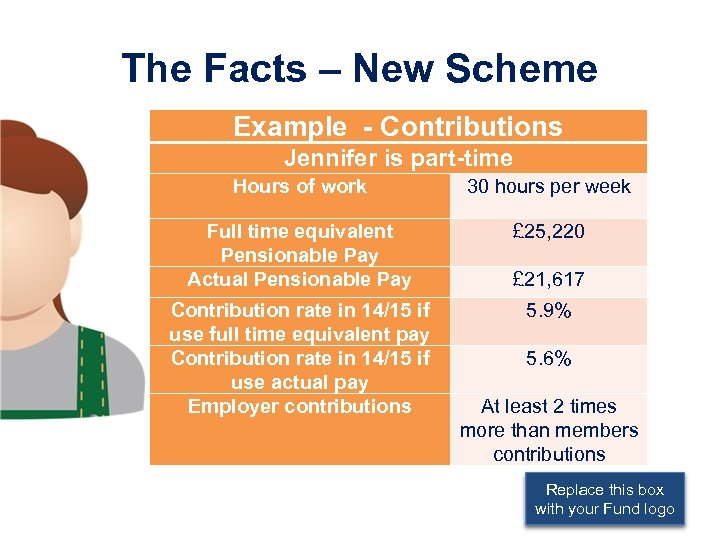 The Facts – New Scheme Example - Contributions Jennifer is part-time Hours of work
