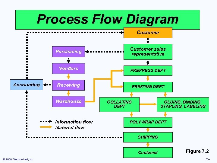 Process Flow Diagram Customer Purchasing Customer sales representative Vendors Accounting PREPRESS DEPT Receiving PRINTING