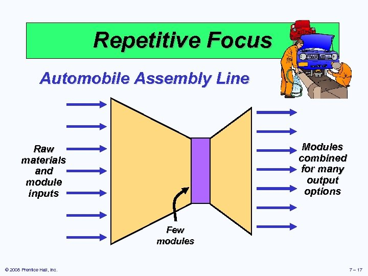 Repetitive Focus Automobile Assembly Line Modules combined for many output options Raw materials and