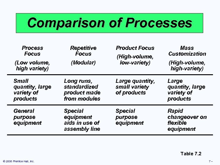 Comparison of Processes Process Focus Repetitive Focus Product Focus (Low volume, high variety) (Modular)