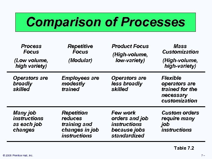 Comparison of Processes Process Focus Repetitive Focus Product Focus Mass Customization (Low volume, high